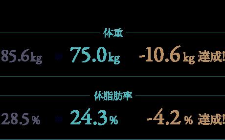 開始2ヶ月で体重85.6kg→75.0kg -10.6kg達成!体脂肪率28.5%→24.3% -4.2%達成!