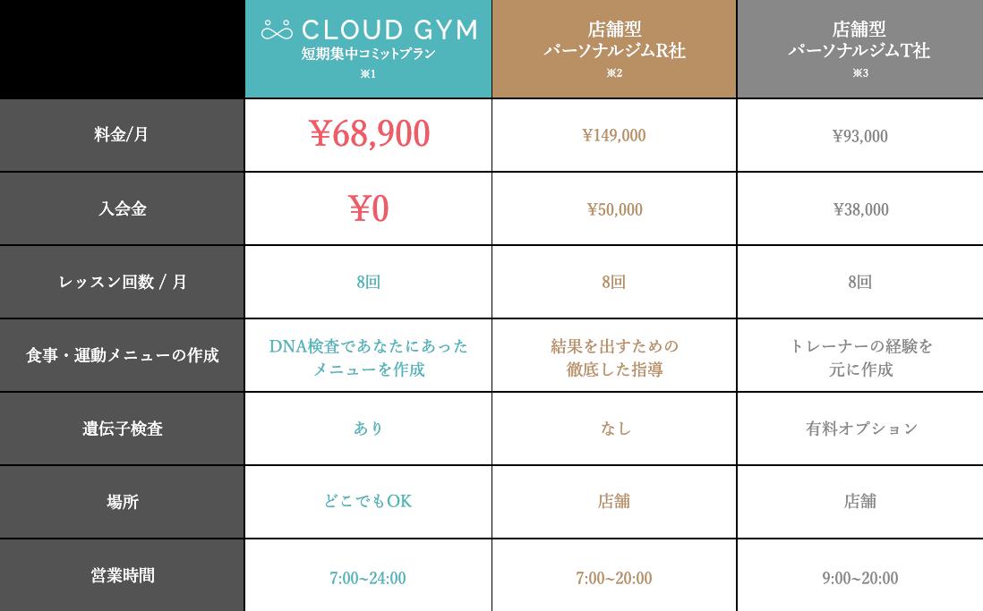 CLOUD GYMは店舗型パーソナルジムよりも圧倒的にお得です