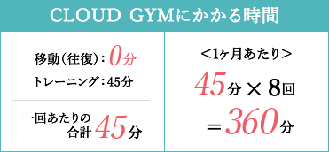 CLOUD GYMにかかる時間