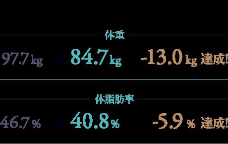 開始2ヶ月で体重97.5kg→90.7kg -7.0kg達成!体脂肪率46.7%→24.3% -2.8%達成!